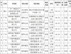 """【标的推介】广州、佛山""""笋盘""""一批"""