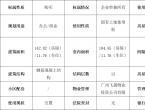 【拍卖公告】广州萝岗飞晟一街3号201、802、902房(配套车位)
