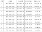 广东电网2020年第二批报废电力物资vwin德赢官网地址