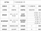 【标的推介】广州市天河北路30号(时代广场)西815、817、819房